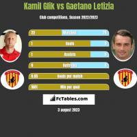 Kamil Glik vs Gaetano Letizia h2h player stats