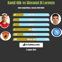 Kamil Glik vs Giovanni Di Lorenzo h2h player stats