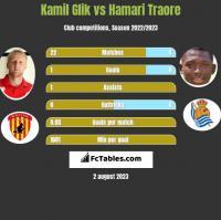 Kamil Glik vs Hamari Traore h2h player stats