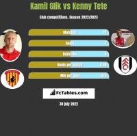 Kamil Glik vs Kenny Tete h2h player stats
