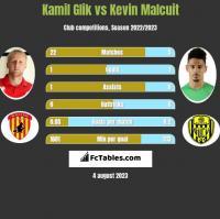 Kamil Glik vs Kevin Malcuit h2h player stats