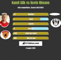 Kamil Glik vs Kevin Rimane h2h player stats