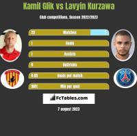 Kamil Glik vs Lavyin Kurzawa h2h player stats