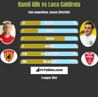 Kamil Glik vs Luca Caldirola h2h player stats
