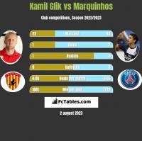 Kamil Glik vs Marquinhos h2h player stats