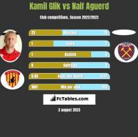 Kamil Glik vs Naif Aguerd h2h player stats
