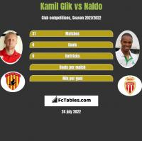 Kamil Glik vs Naldo h2h player stats