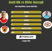 Kamil Glik vs Olivier Boscagli h2h player stats
