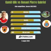 Kamil Glik vs Ronael Pierre Gabriel h2h player stats