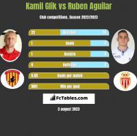 Kamil Glik vs Ruben Aguilar h2h player stats
