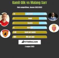 Kamil Glik vs Malang Sarr h2h player stats