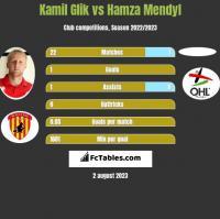 Kamil Glik vs Hamza Mendyl h2h player stats