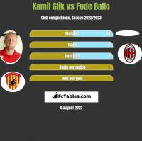Kamil Glik vs Fode Ballo h2h player stats