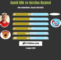 Kamil Glik vs Gerzino Nyamsi h2h player stats