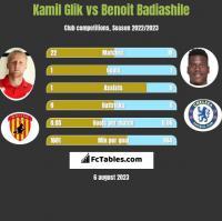 Kamil Glik vs Benoit Badiashile h2h player stats
