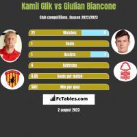Kamil Glik vs Giulian Biancone h2h player stats