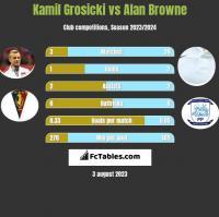 Kamil Grosicki vs Alan Browne h2h player stats