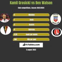 Kamil Grosicki vs Ben Watson h2h player stats