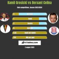 Kamil Grosicki vs Bersant Celina h2h player stats