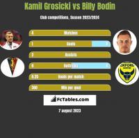 Kamil Grosicki vs Billy Bodin h2h player stats