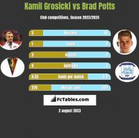 Kamil Grosicki vs Brad Potts h2h player stats