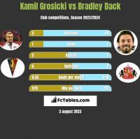 Kamil Grosicki vs Bradley Dack h2h player stats
