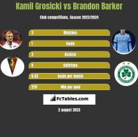 Kamil Grosicki vs Brandon Barker h2h player stats