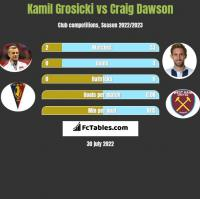 Kamil Grosicki vs Craig Dawson h2h player stats