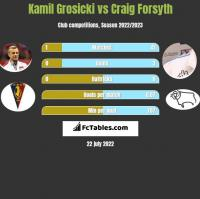 Kamil Grosicki vs Craig Forsyth h2h player stats
