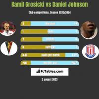 Kamil Grosicki vs Daniel Johnson h2h player stats