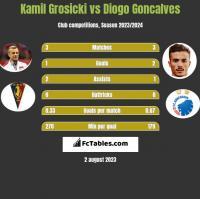 Kamil Grosicki vs Diogo Goncalves h2h player stats