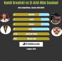 Kamil Grosicki vs El-Arabi Soudani h2h player stats