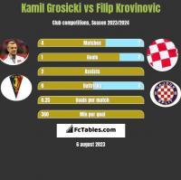 Kamil Grosicki vs Filip Krovinovic h2h player stats