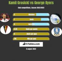 Kamil Grosicki vs George Byers h2h player stats