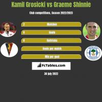 Kamil Grosicki vs Graeme Shinnie h2h player stats