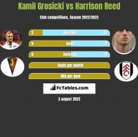 Kamil Grosicki vs Harrison Reed h2h player stats
