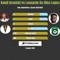 Kamil Grosicki vs Leonardo Da Silva Lopes h2h player stats