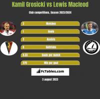 Kamil Grosicki vs Lewis Macleod h2h player stats