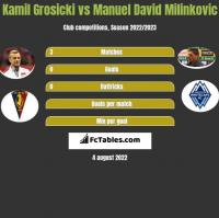 Kamil Grosicki vs Manuel David Milinkovic h2h player stats