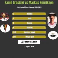 Kamil Grosicki vs Markus Henriksen h2h player stats