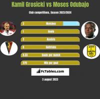 Kamil Grosicki vs Moses Odubajo h2h player stats
