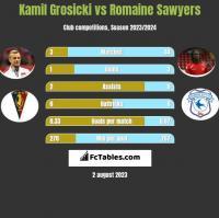 Kamil Grosicki vs Romaine Sawyers h2h player stats