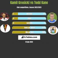 Kamil Grosicki vs Todd Kane h2h player stats