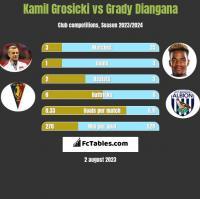 Kamil Grosicki vs Grady Diangana h2h player stats