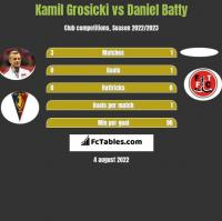 Kamil Grosicki vs Daniel Batty h2h player stats