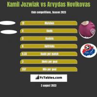 Kamil Jóźwiak vs Arvydas Novikovas h2h player stats