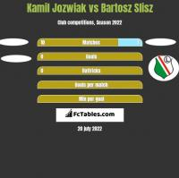 Kamil Jóźwiak vs Bartosz Slisz h2h player stats