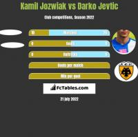 Kamil Jozwiak vs Darko Jevtic h2h player stats