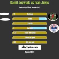 Kamil Jóźwiak vs Ivan Jukic h2h player stats