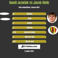 Kamil Jóźwiak vs Jacek Kiełb h2h player stats